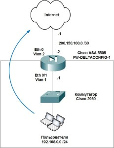 Cisco ASA. Basic configuration