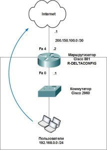 Cisco router. Basic configuration