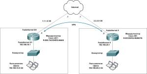Cisco router ipsec vpn