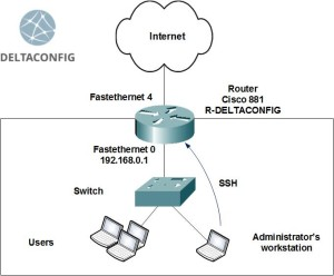 Cisco router configure ssh