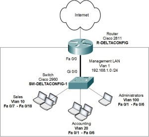 Cisco switch 2960. Basic configuration. Free tutorial and configuration guide
