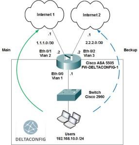 Cisco ASA dual wan ip sla monitor