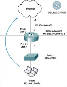 Cisco ASA basic config