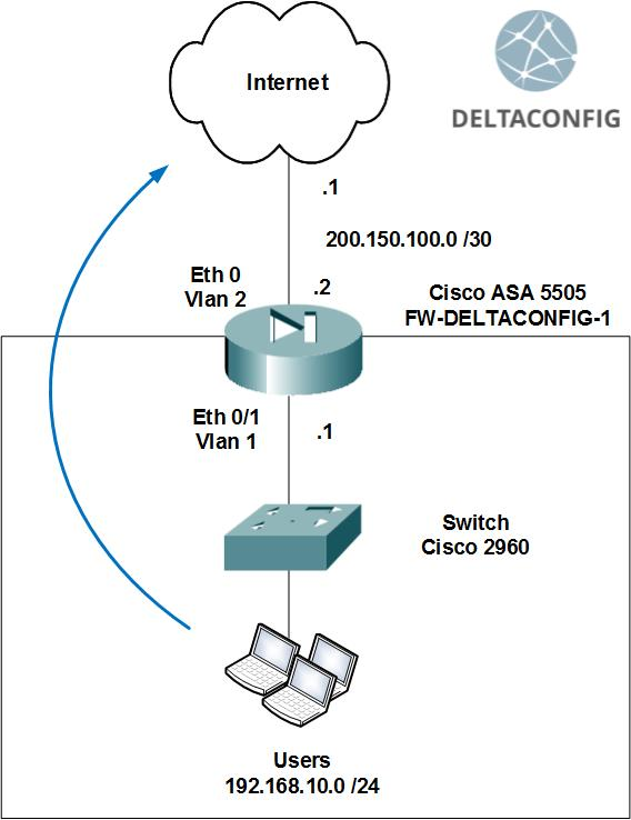 Basic configuration of Cisco ASA