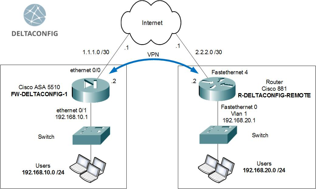 Configuring VPN on Cisco ASA