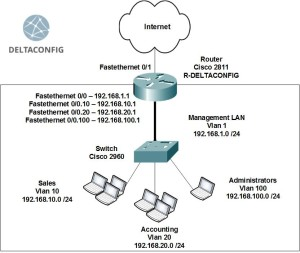 Cisco router on a stick configuration