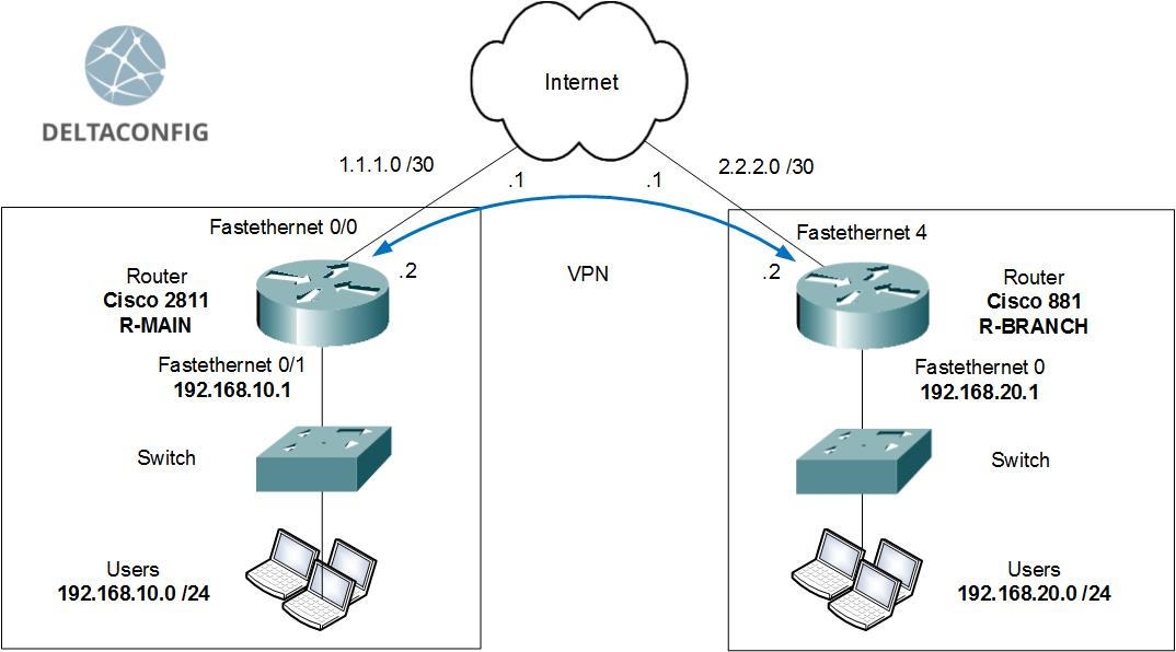 Site to Site VPN between Cisco Routers