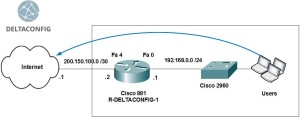 Cisco router basic configuration