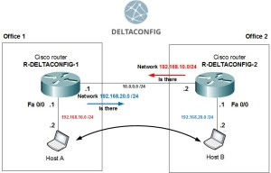 Cisco routing
