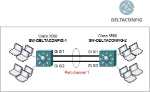 Cisco switch etherchannel config