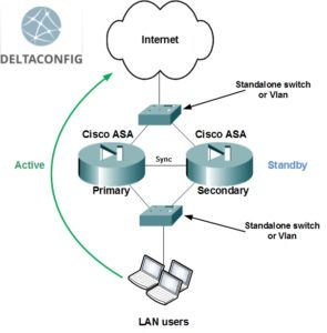 Failover on Cisco ASA