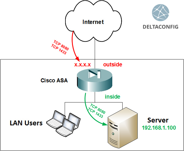 configure port forwarding on Cisco ASA