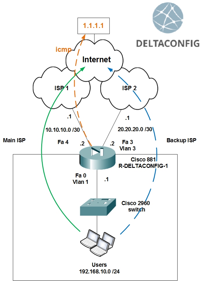 IP SLA on cisco 881 router or similar