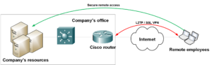 remote access on cisco