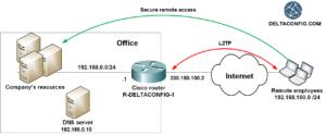 l2tp on cisco router